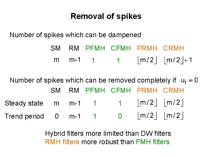Removal of spikes Number of spikes which can be dampened SM m RM PFMH