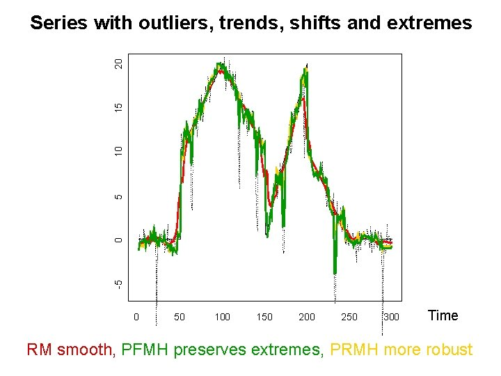 -5 0 5 10 15 20 Series with outliers, trends, shifts and extremes 0