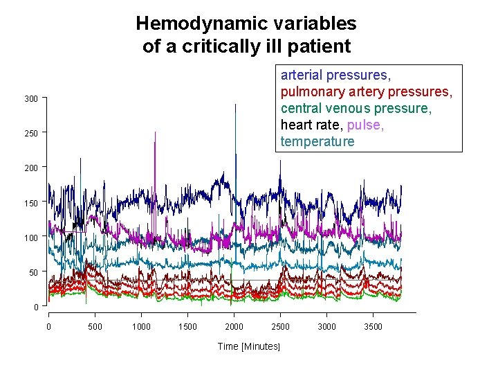 Hemodynamic variables of a critically ill patient arterial pressures, pulmonary artery pressures, central venous