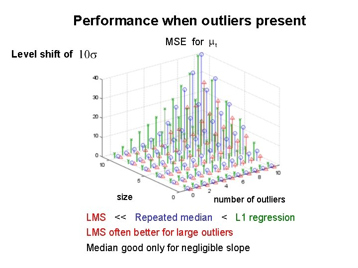 Performance when outliers present MSE for Level shift of size number of outliers LMS