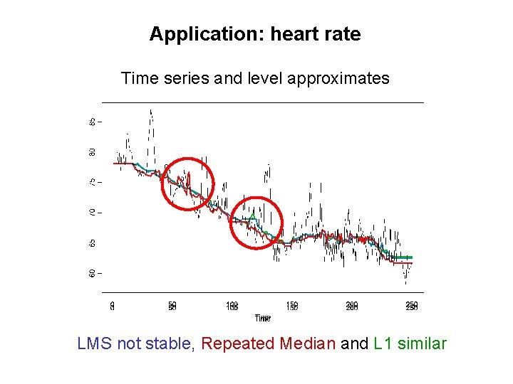 Application: heart rate Time series and level approximates LMS not stable, Repeated Median and