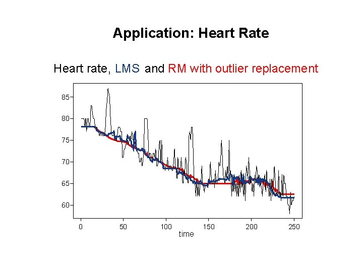 Application: Heart Rate Heart rate , LMS and RM with outlier replacement 85 80