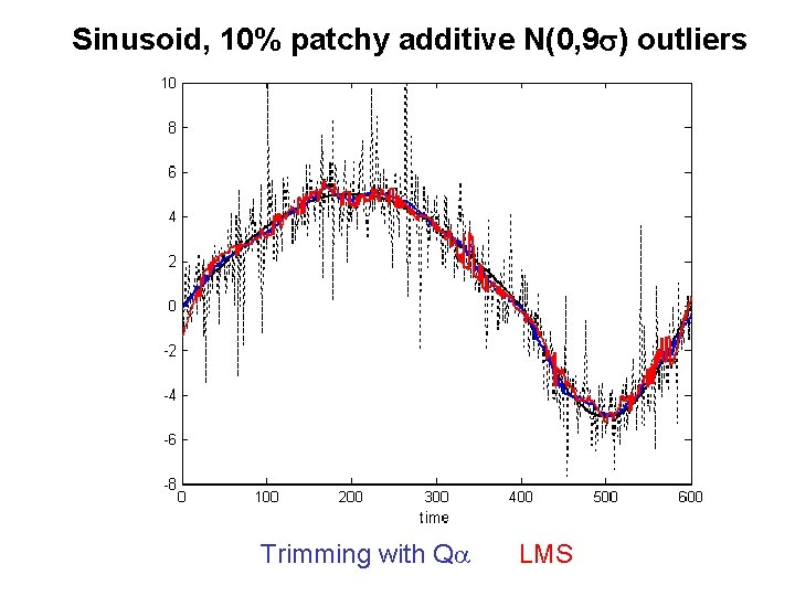Sinusoid, 10% patchy additive N(0, 9 s) outliers Trimming with Qa LMS