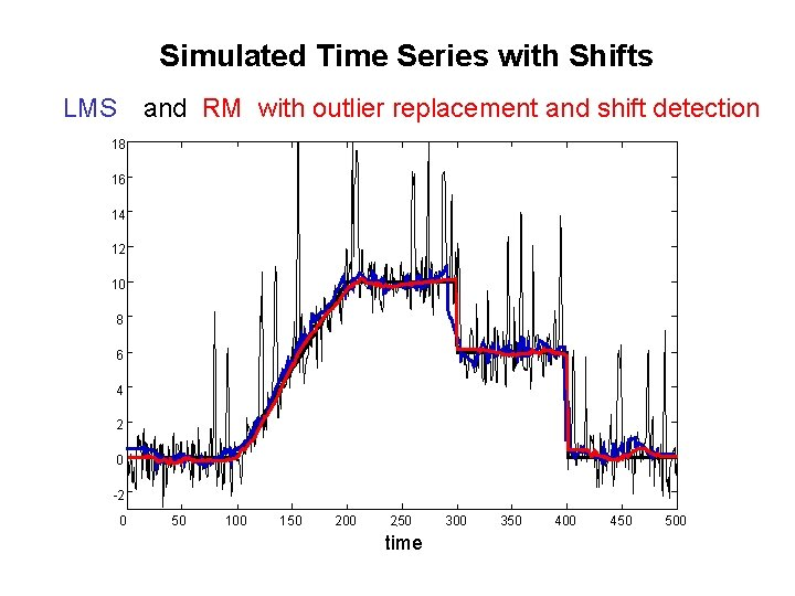 Simulated Time Series with Shifts LMS and RM with outlier replacement and shift detection