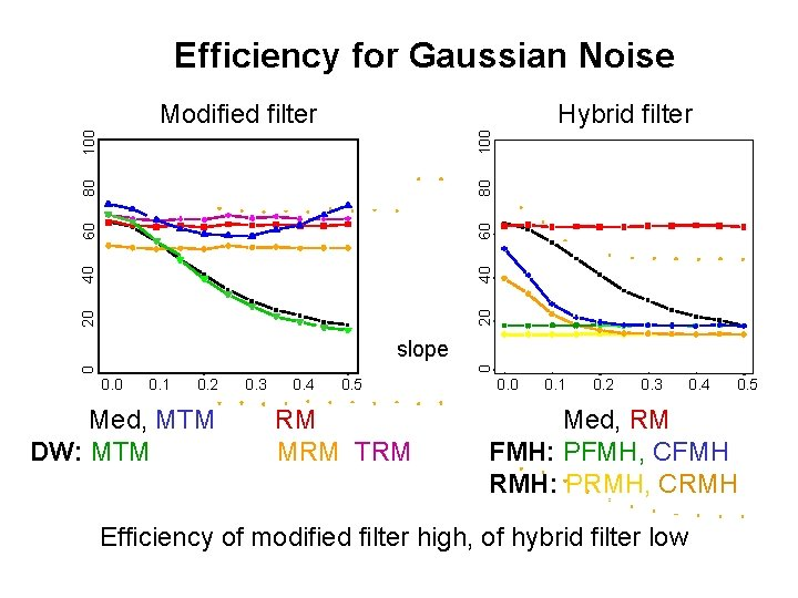 Efficiency for Gaussian Noise Hybrid filter 20 20 40 40 60 60 80 80