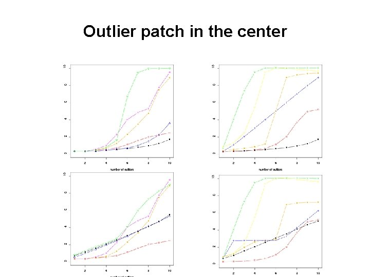 Outlier patch in the center