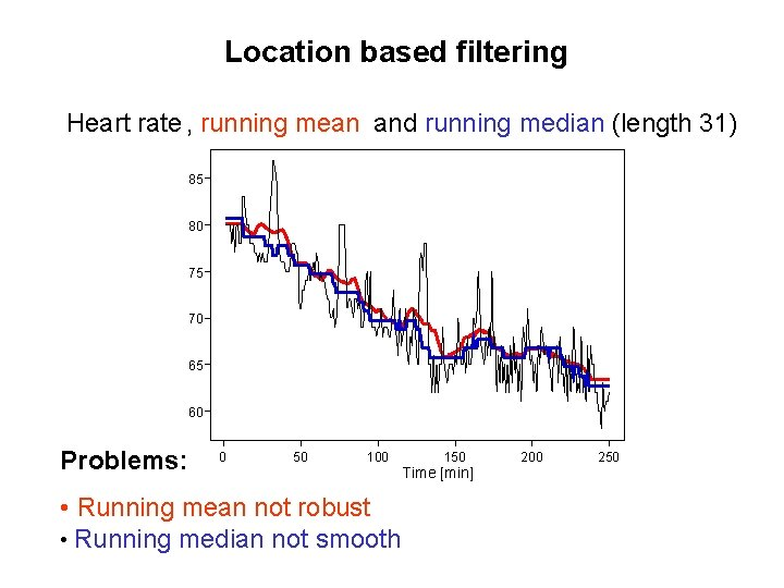 Location based filtering Heart rate , running mean and running median (length 31) 85