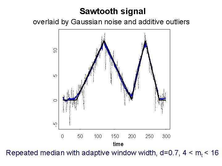Sawtooth signal -5 0 5 10 overlaid by Gaussian noise and additive outliers 0
