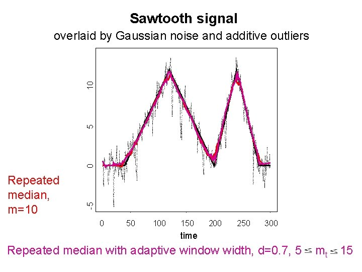 Sawtooth signal Repeated median, m=10 -5 0 5 10 overlaid by Gaussian noise and