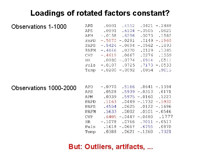 Loadings of rotated factors constant? Observations 1 -1000 Observations 1000 -2000 But: Outliers, artifacts,