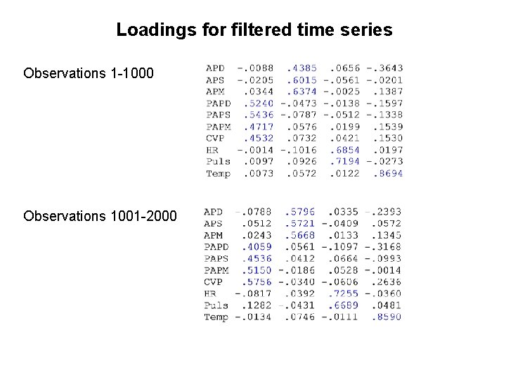 Loadings for filtered time series Observations 1 -1000 Observations 1001 -2000