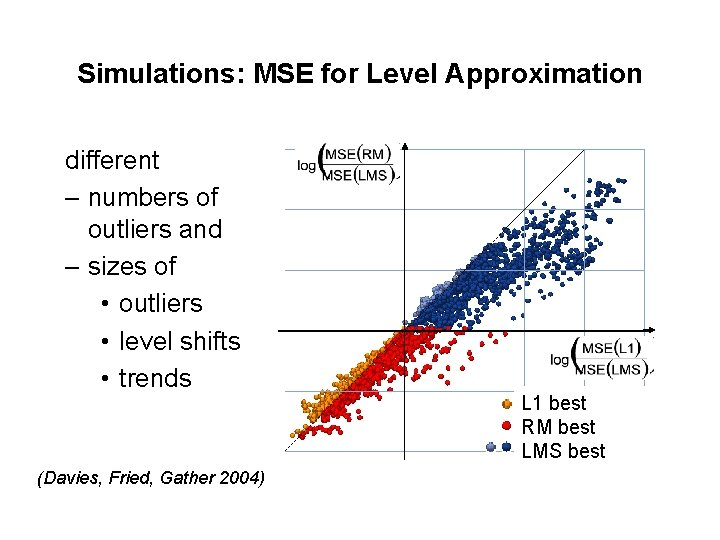 Simulations: MSE for Level Approximation different – numbers of outliers and – sizes of