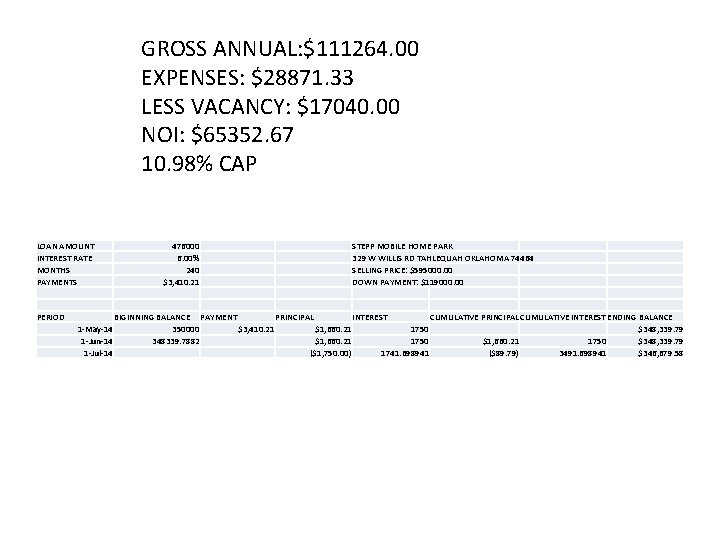GROSS ANNUAL: $111264. 00 EXPENSES: $28871. 33 LESS VACANCY: $17040. 00 NOI: $65352. 67