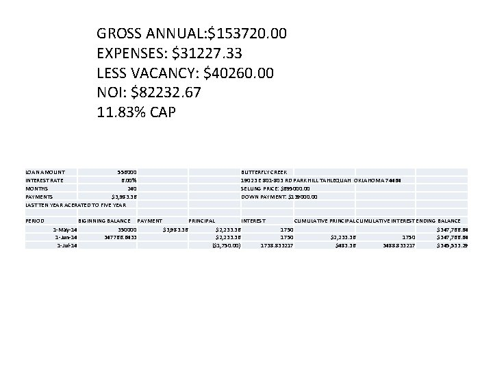 GROSS ANNUAL: $153720. 00 EXPENSES: $31227. 33 LESS VACANCY: $40260. 00 NOI: $82232. 67