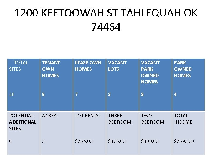 1200 KEETOOWAH ST TAHLEQUAH OK 74464 TOTAL SITES TENANT OWN HOMES LEASE OWN VACANT