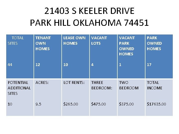 21403 S KEELER DRIVE PARK HILL OKLAHOMA 74451 TOTAL SITES TENANT OWN HOMES LEASE