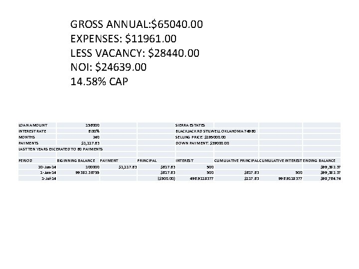 GROSS ANNUAL: $65040. 00 EXPENSES: $11961. 00 LESS VACANCY: $28440. 00 NOI: $24639. 00