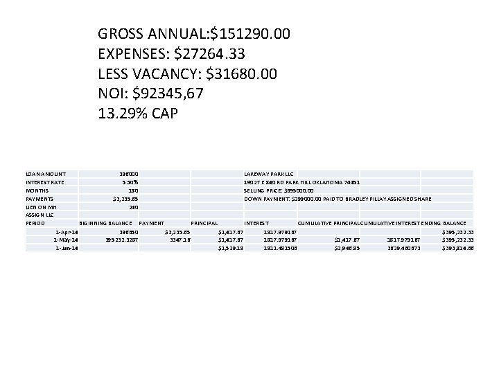 GROSS ANNUAL: $151290. 00 EXPENSES: $27264. 33 LESS VACANCY: $31680. 00 NOI: $92345, 67