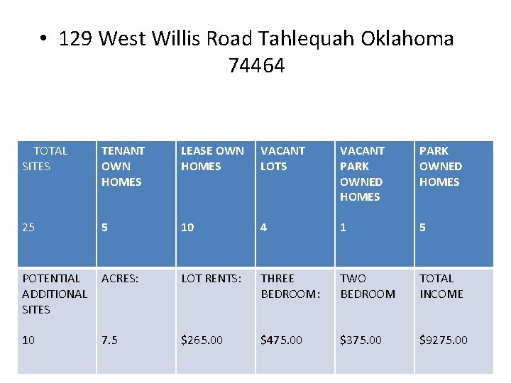 • 129 West Willis Road Tahlequah Oklahoma 74464 TOTAL SITES TENANT OWN HOMES