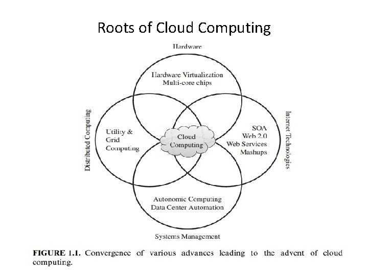 Roots of Cloud Computing