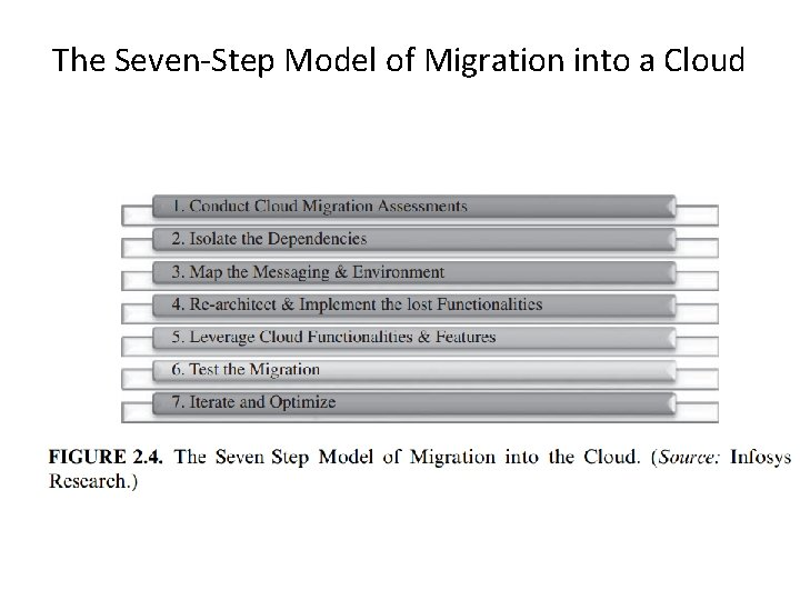 The Seven-Step Model of Migration into a Cloud