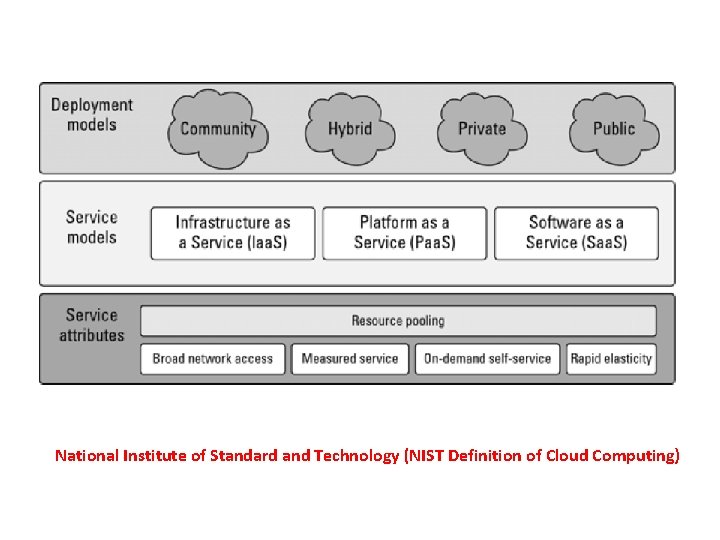 National Institute of Standard and Technology (NIST Definition of Cloud Computing)