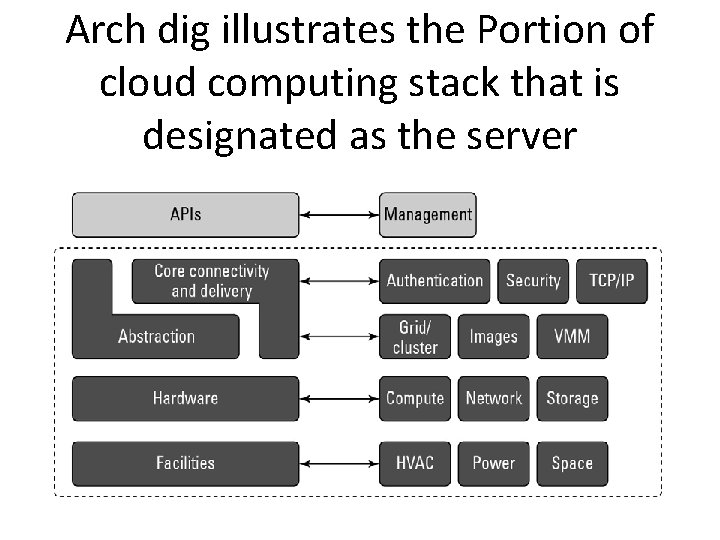 Arch dig illustrates the Portion of cloud computing stack that is designated as the