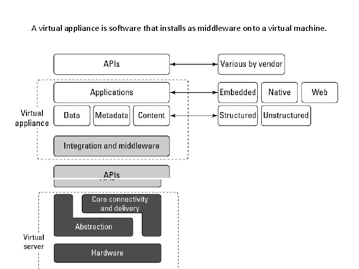 A virtual appliance is software that installs as middleware onto a virtual machine.