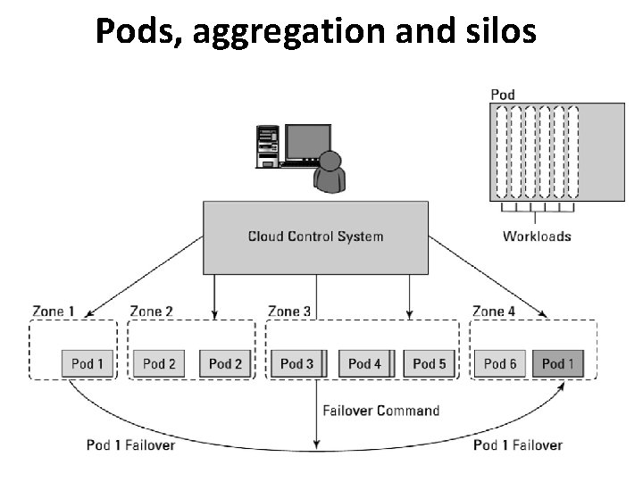 Pods, aggregation and silos