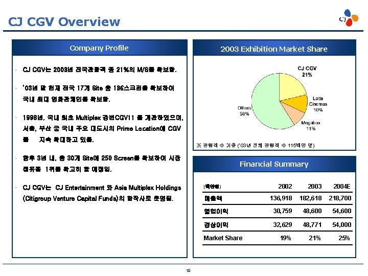 CJ CGV Overview Company Profile 2003 Exhibition Market Share CJ CGV는 2003년 전국관람객 중