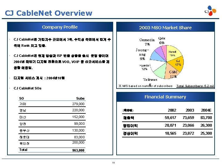 CJ Cable. Net Overview Company Profile 2003 MSO Market Share CJ Cable. Net은 가입자수