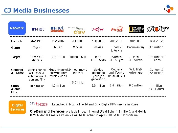 CJ Media Businesses Network Mar 1995 Mar 2002 Jul 2002 Oct 2003 Jun 2000