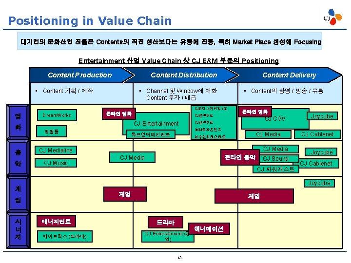Positioning in Value Chain 대기업의 문화산업 진출은 Contents의 직접 생산보다는 유통에 집중, 특히 Market