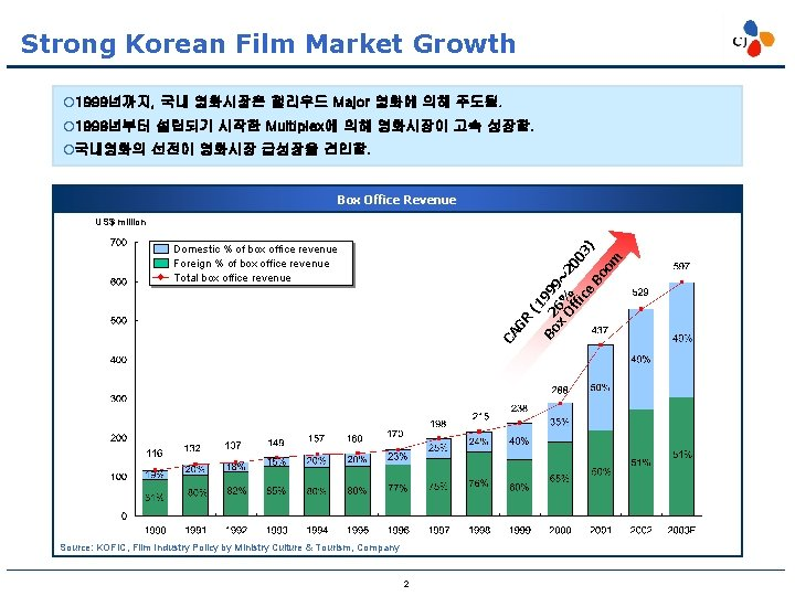 Strong Korean Film Market Growth ¡ 1999년까지, 국내 영화시장은 헐리우드 Major 영화에 의해 주도됨.
