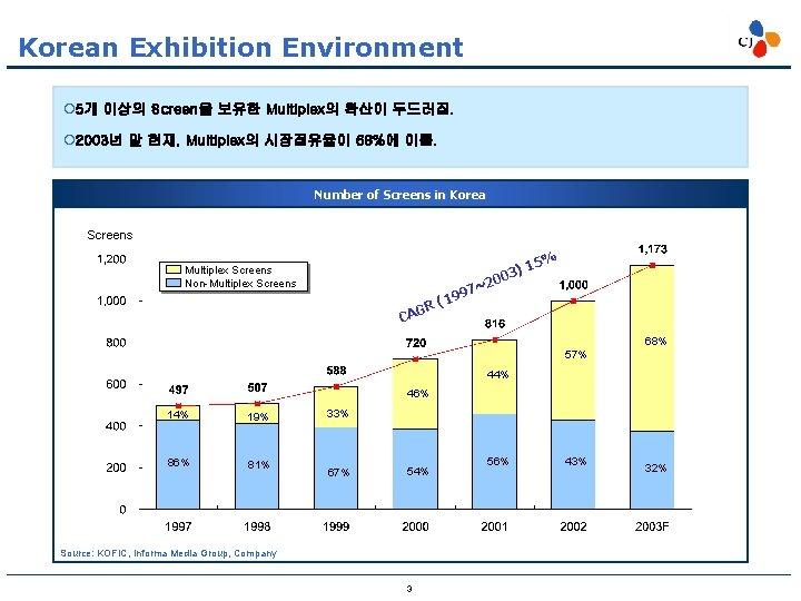Korean Exhibition Environment ¡ 5개 이상의 Screen을 보유한 Multiplex의 확산이 두드러짐. ¡ 2003년 말