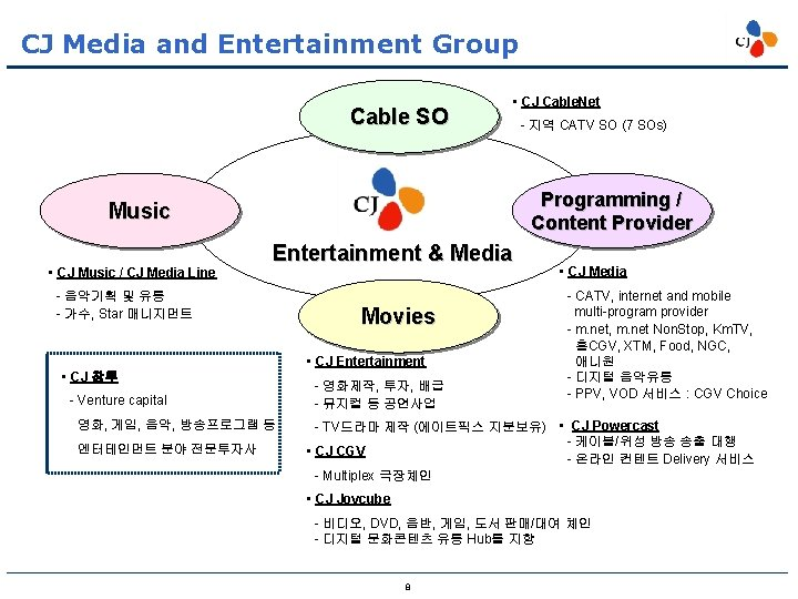 CJ Media and Entertainment Group Cable SO • CJ Cable. Net Programming / Content