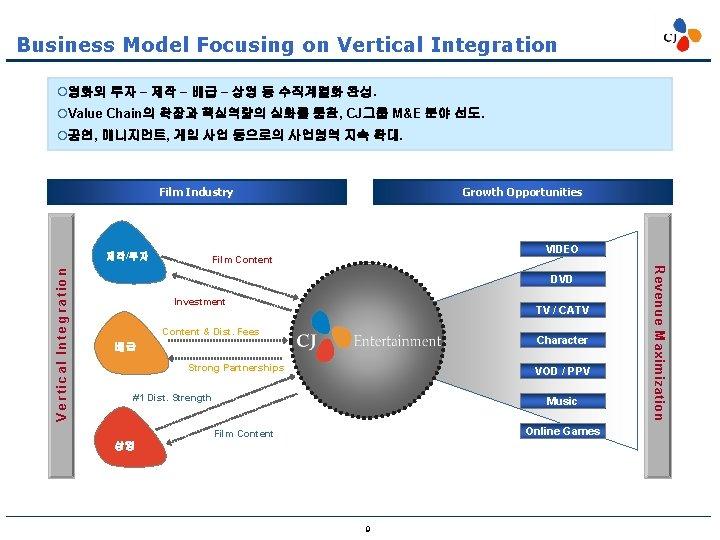 Business Model Focusing on Vertical Integration ¡영화의 투자 – 제작 – 배급 – 상영