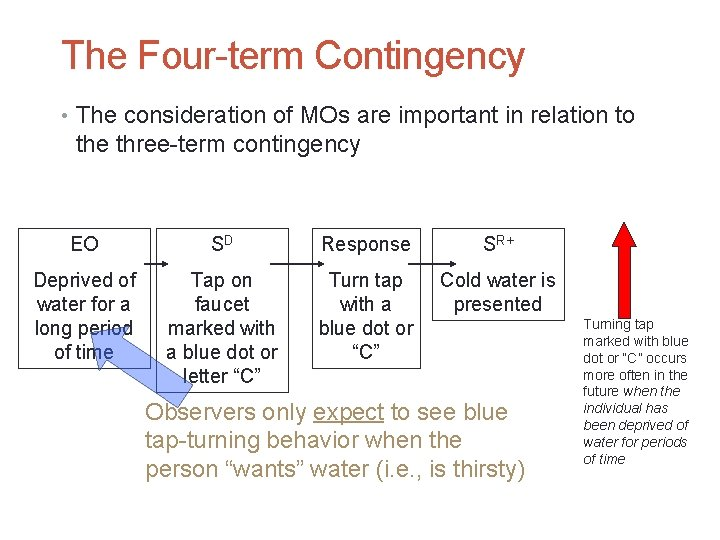 The Four-term Contingency • The consideration of MOs are important in relation to the