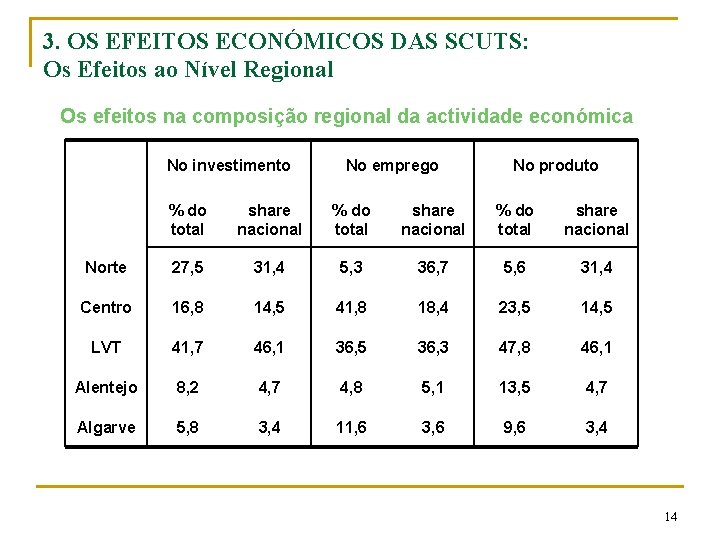 3. OS EFEITOS ECONÓMICOS DAS SCUTS: Os Efeitos ao Nível Regional Os efeitos na
