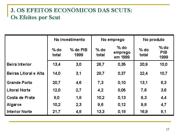 3. OS EFEITOS ECONÓMICOS DAS SCUTS: Os Efeitos por Scut No investimento No emprego