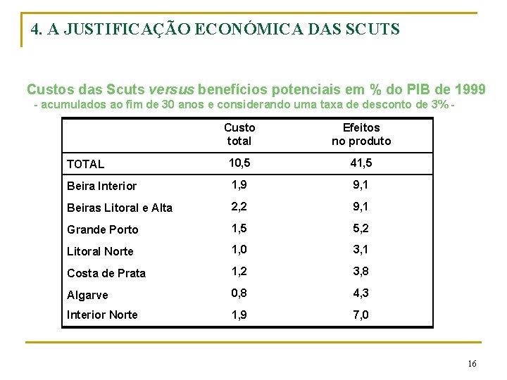 4. A JUSTIFICAÇÃO ECONÓMICA DAS SCUTS Custos das Scuts versus benefícios potenciais em %