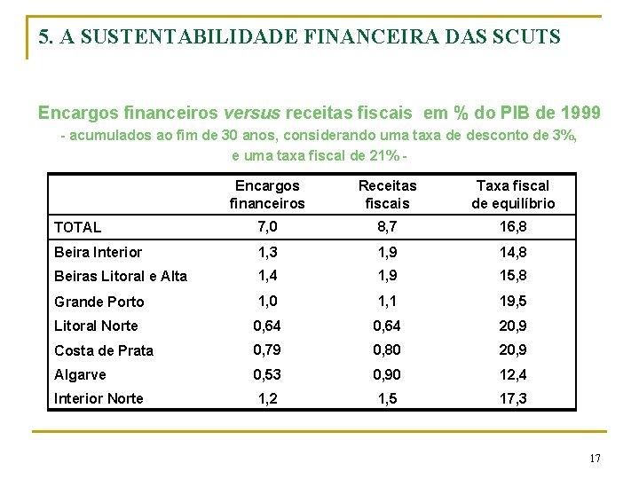 5. A SUSTENTABILIDADE FINANCEIRA DAS SCUTS Encargos financeiros versus receitas fiscais em % do