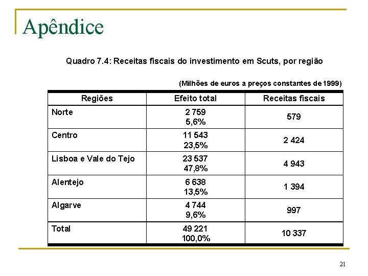 Apêndice Quadro 7. 4: Receitas fiscais do investimento em Scuts, por região (Milhões de