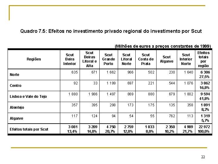 Quadro 7. 5: Efeitos no investimento privado regional do investimento por Scut (Milhões de