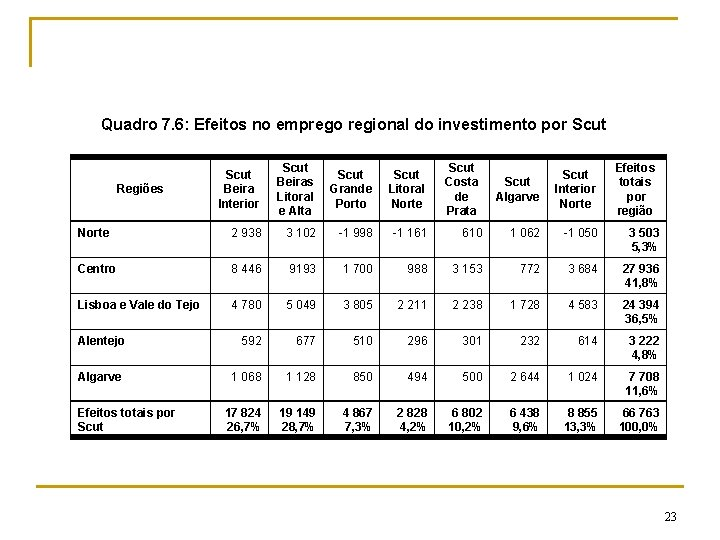 Quadro 7. 6: Efeitos no emprego regional do investimento por Scut Beira Interior Scut
