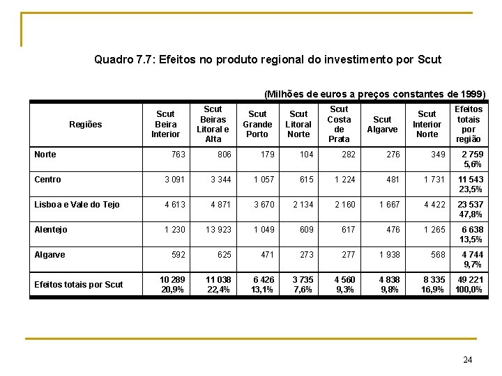 Quadro 7. 7: Efeitos no produto regional do investimento por Scut (Milhões de euros