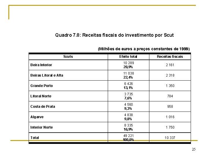Quadro 7. 8: Receitas fiscais do investimento por Scut (Milhões de euros a preços