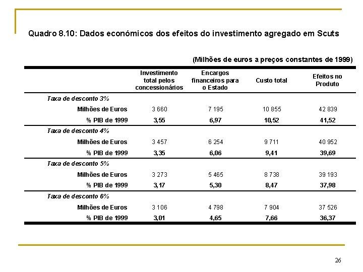 Quadro 8. 10: Dados económicos dos efeitos do investimento agregado em Scuts (Milhões de