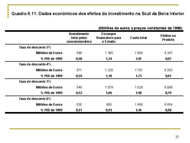 Quadro 8. 11: Dados económicos dos efeitos do investimento na Scut da Beira Interior