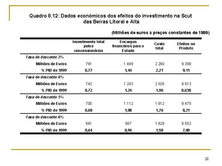 Quadro 8. 12: Dados económicos dos efeitos do investimento na Scut das Beiras Litoral